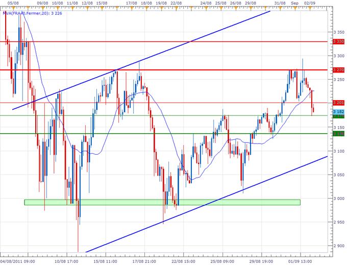 CAC 40 : La Bourse de Paris en baisse de 2.30% avant le NFP