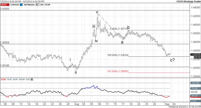 EURAUD at Fibonacci Extension: Reversal Next Week?
