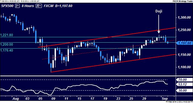 Dollar Breaks Higher as S&P Sags Ahead of US Jobs Report