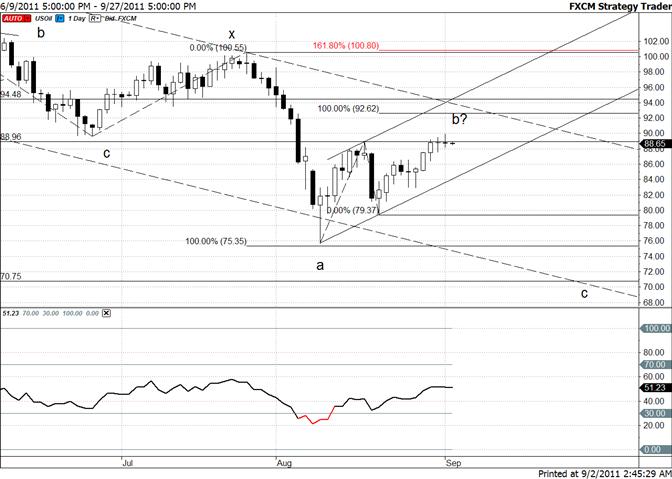 Crude Double Doji at Top of Range Warns of Reversal