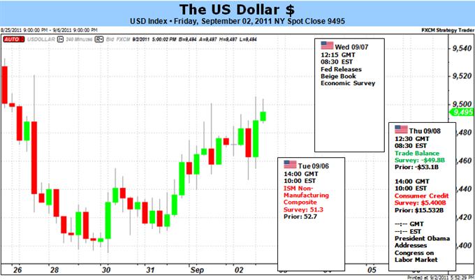 US Dollar Rallies Despite Dismal Labor Data – What Happens Next?