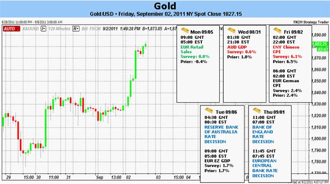 L'or va augmenter du fait de la demande pour les valeurs refuges, Attentes du plan de relance de la Fed