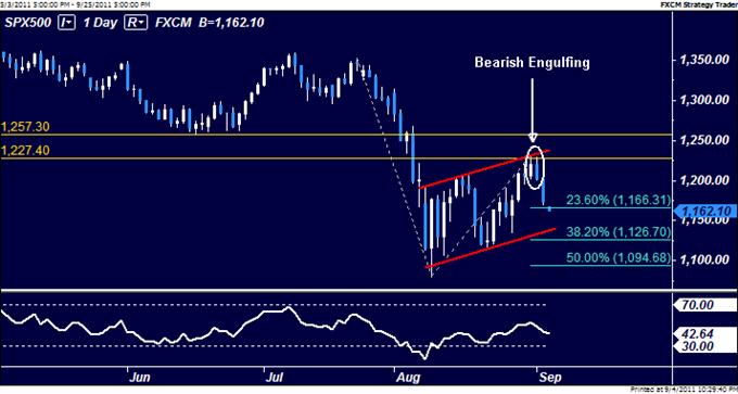 S&P 500 Chart Setup Favors Weakness, Bolstering US Dollar Outlook