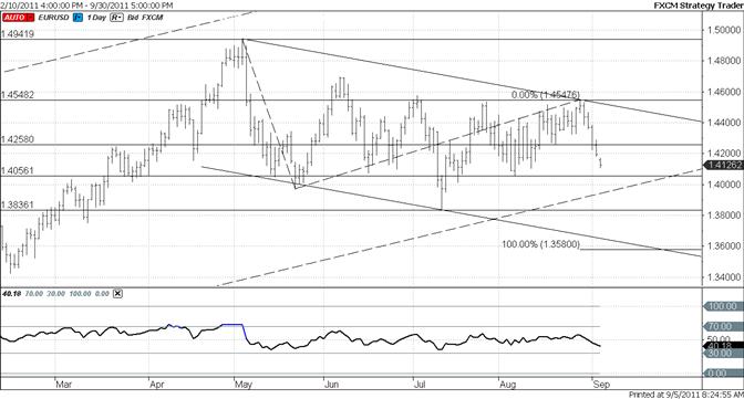 Euro Long Term Trendline is Below 14000