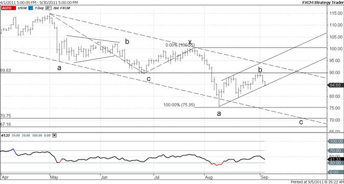 Crude at Short Term Support Line-Favor a Break