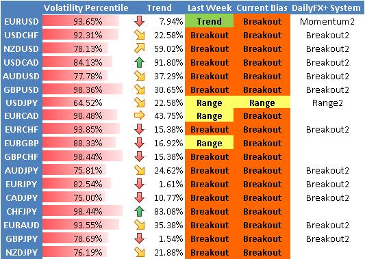 Forex Prévision de Stratégie : le Dow Baisse, la Volatilité est en Faveur d'un Trading de Cassure