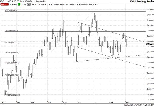 EUR/GBP Short-Term Structure Suggests Breakout Below 0.8660