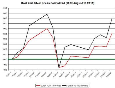 Precious Metal Update: HSBC Ups Gold Price.