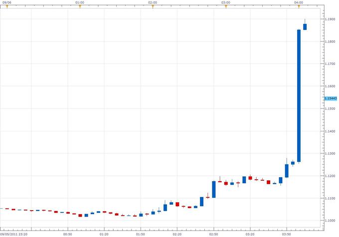 Swiss National Bank Sets Franc Ceiling, EUR/CHF Explodes Higher