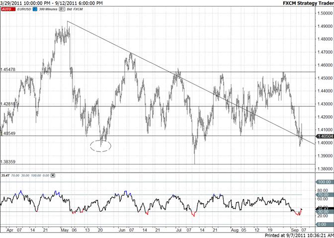 Euro Holding Trendline-Large Range Provides Reference Points