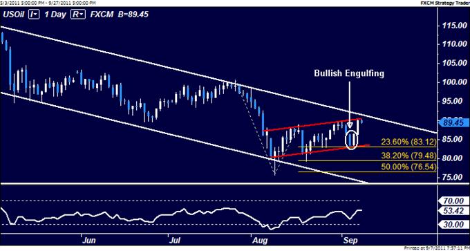 Les prévisions pour le pétrole brut et l'or reposent sur le discours de Ben Bernanke et les espoirs de QE3