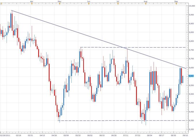 Dollar Index Just Below Key Medium-Term Resistance; Break Looks Imminent