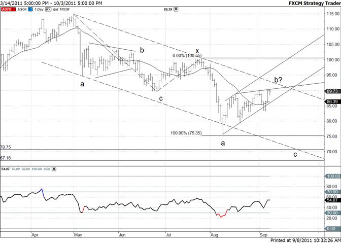 Crude Tests Short Term Trendline-Longer Term Line in Focus