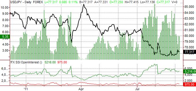 le rallye sur le yen japonais devrait ralentir