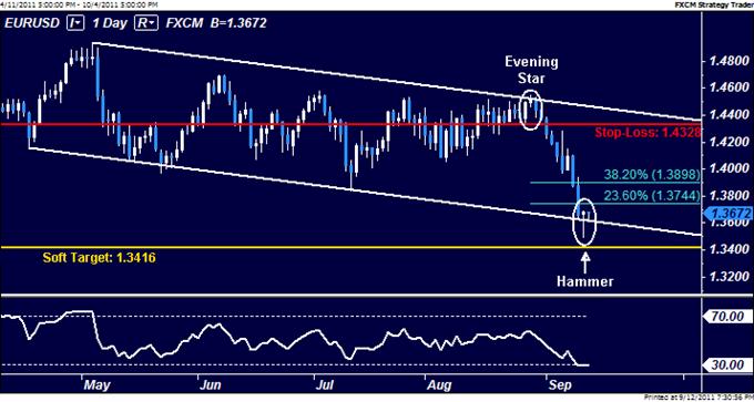 EURUSD: Near-Term Rebound Hinted Ahead