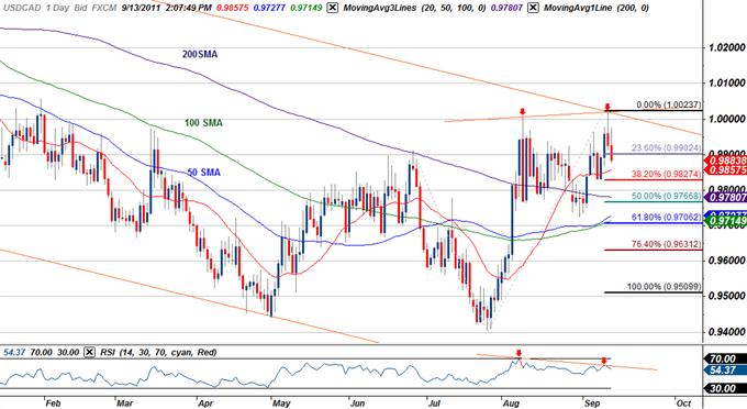 USD/CAD Offers Short Scalp Targets on Dollar Correction
