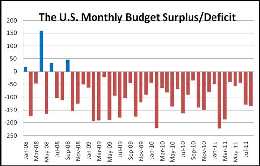 Widened Budget Deficit Weakens The U.S. Dollar