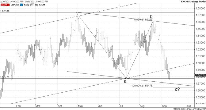 British Pound 15650 is of Interest This Week
