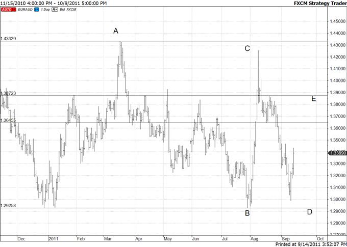 Euro Swings Offer Opportunities