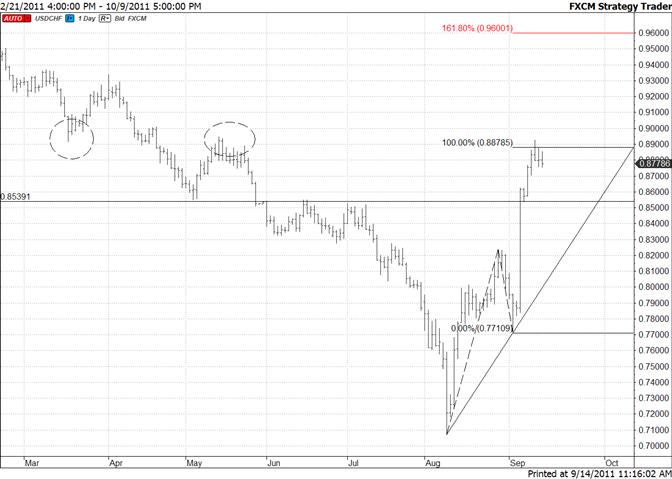 Swiss Franc Focus is on 8540