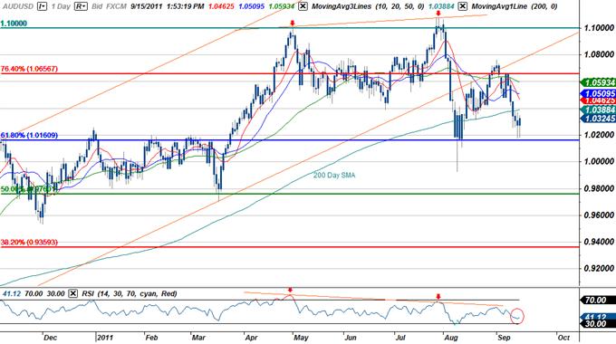 AUD/USD Medium Range Short Scalp- Fading the Risk Rally