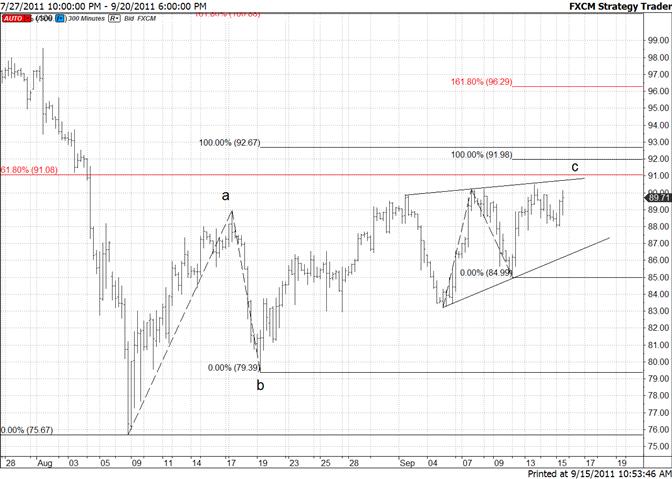 Crude Fibonacci Level at 9100 is of Interest