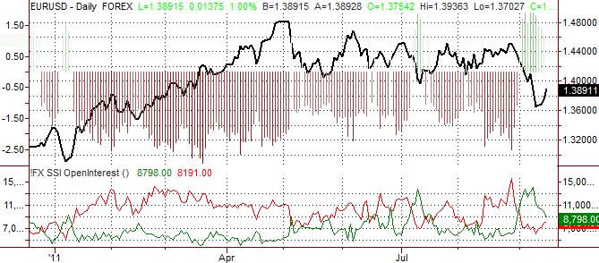 Les Traders Forex se Retournent, l'Euro va Probablement s'Apprécier