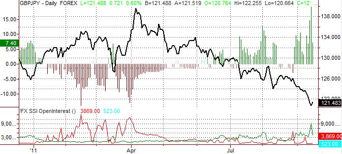 British Pound Forecast to decline vs. Japanese Yen