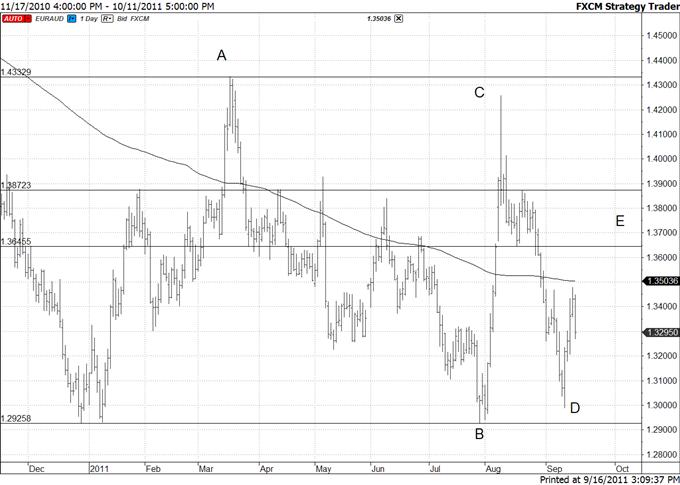 Australian Dollar Bearish Patterns against Euro and Yen