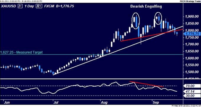 Gold_Chart_Setup_Signals_Important_Top_Below_1900_Figure_body_Picture_7.png, Gold Chart Setup Signals Important Top Below $1900 Figure