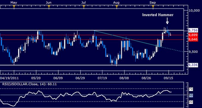Gold_Chart_Setup_Signals_Important_Top_Below_1900_Figure_body_Picture_8.png, Gold Chart Setup Signals Important Top Below $1900 Figure