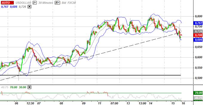 USD Pour Consolider Avant le FOMC, la Prévision sur l'Euro Demeure Baissière