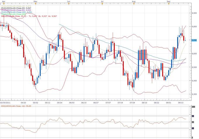 US Dollar Index Classical Technical Report 09.16
