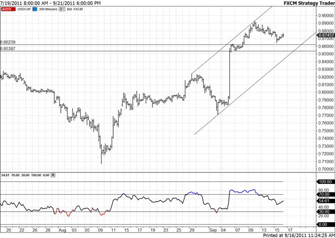 Swiss Franc Focus on Channel Line