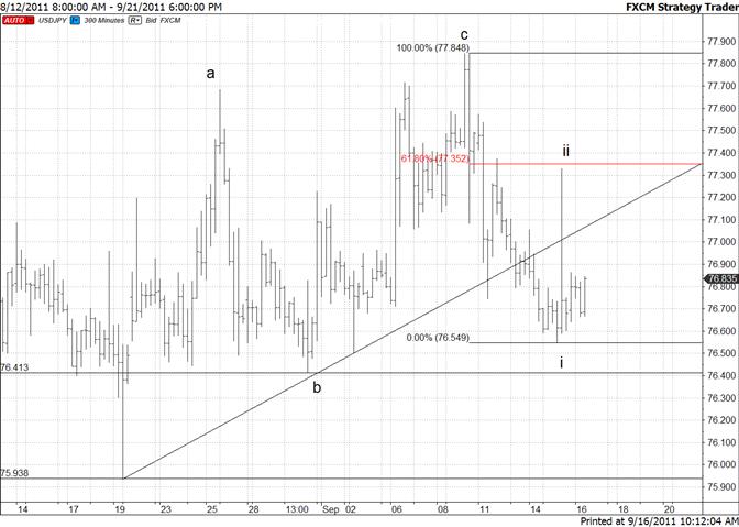 Japanese Yen Trades Sideways Following Spike
