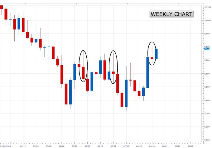 Cautious Optimism Toward Dollar Index Gains in New Week
