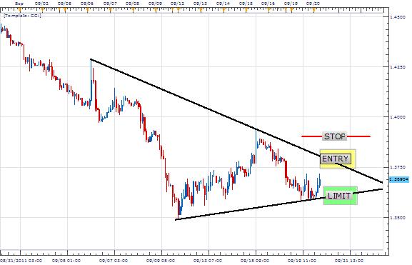 Comment Trader les Triangles Symétriques