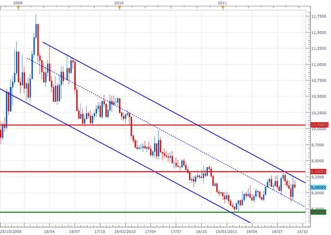 EUR/SEK : Fin de la tendance haussière de court terme?