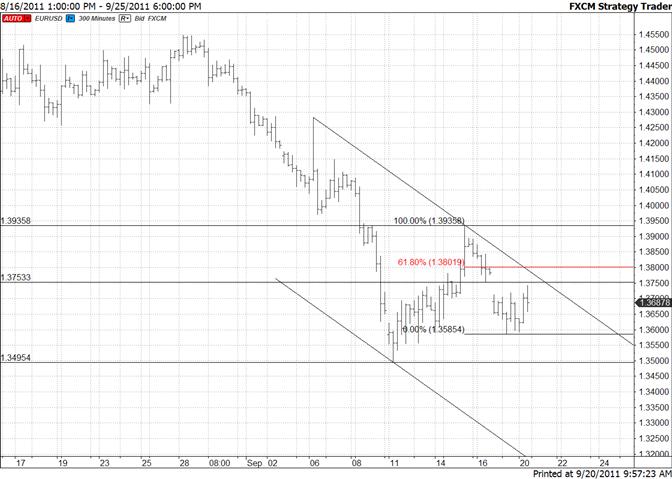 Euro Attempts Close of Gap – 13800 is Fibonacci Resistance
