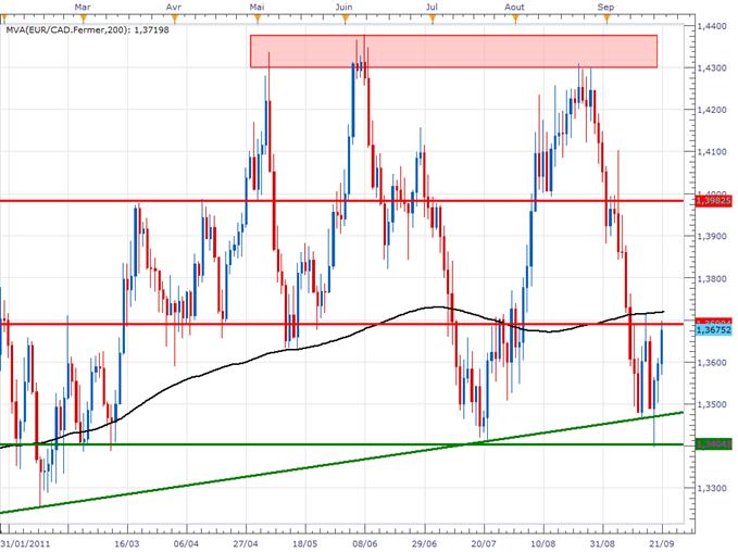 EUR/CAD : Achat au-dessus de la MM200 journalière