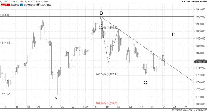 Gold Short Term Trendline Break False?