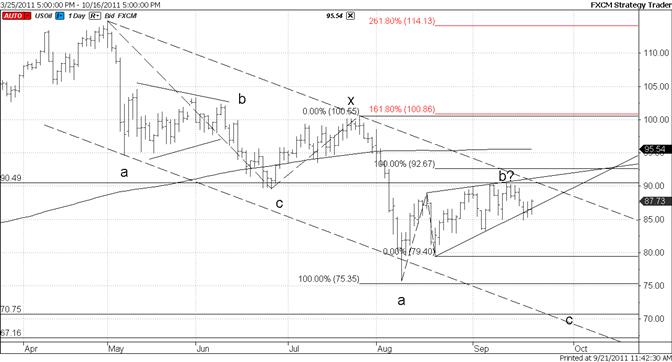 Crude Bounces from Trendline