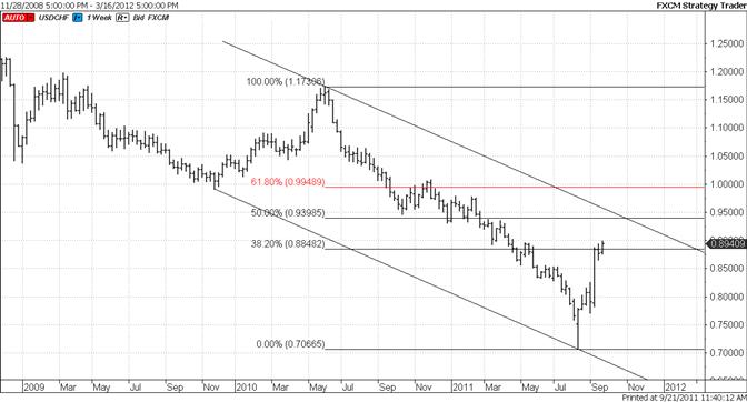 Swiss Franc Next Long Term Level is 9300-9400