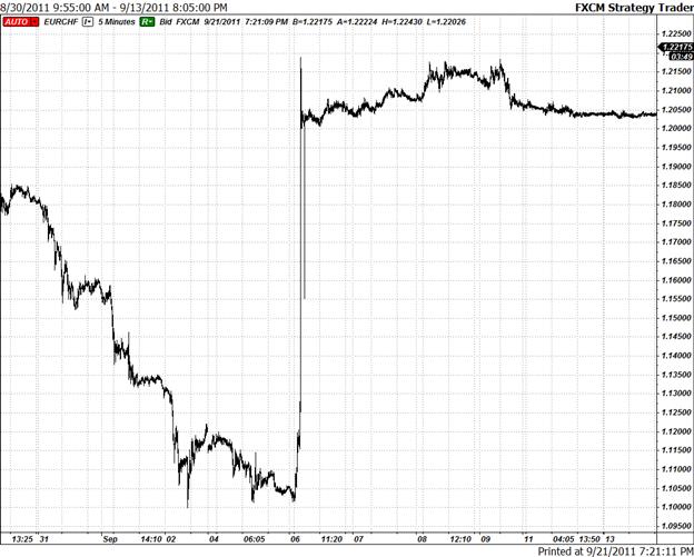Long EUR/CHF Breakout Opportunity if SNB Raises Floor to 1.25
