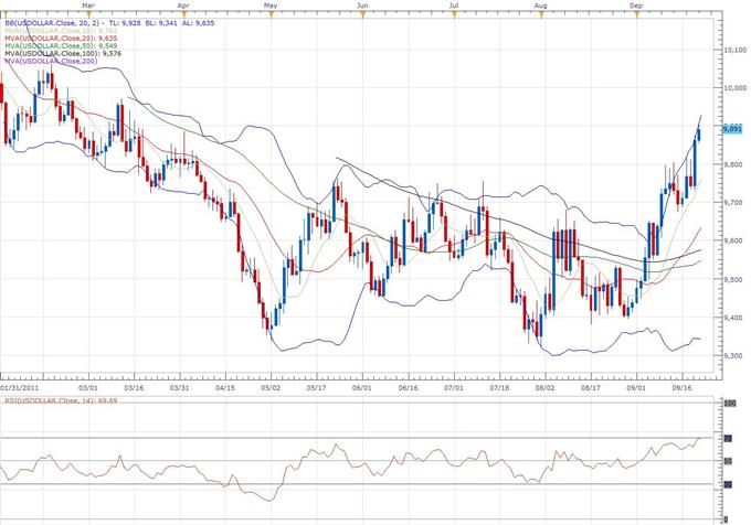 US Dollar Index Classical Technical Report 09.22