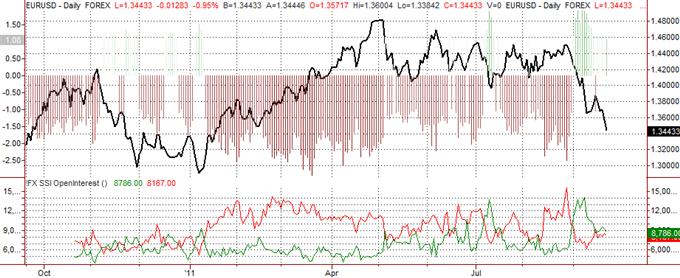 Les Traders Forex Continuent de Parier sur les Pertes de l'Euro