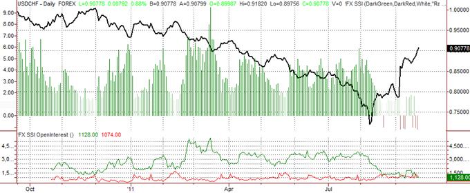 Swiss Franc Forecast Slightly Less Positive