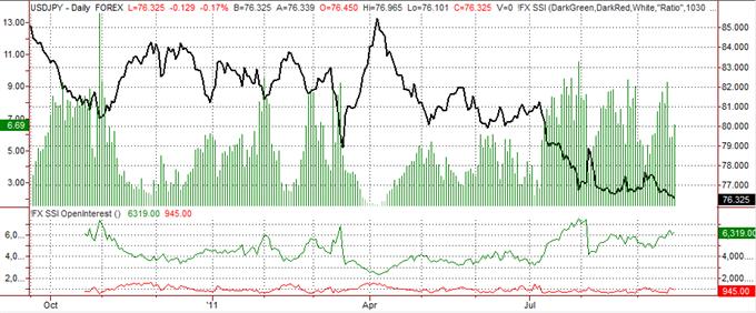 Le Yen Prêt à Continuer le Rallye, Bien que les Traders Réduisent l'Optimisme