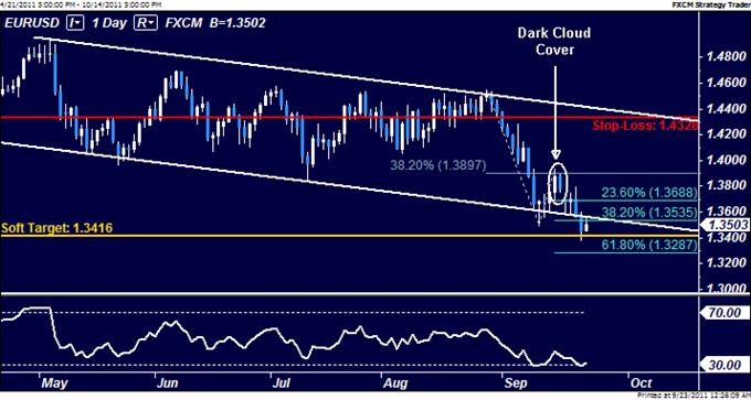 EURUSD: Continue Holding Short Position
