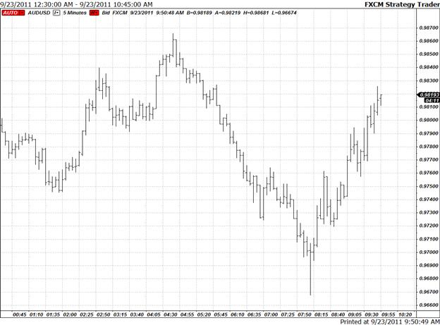 Euro Extends Slide Before U.S. Session Despite G-20 Pledge